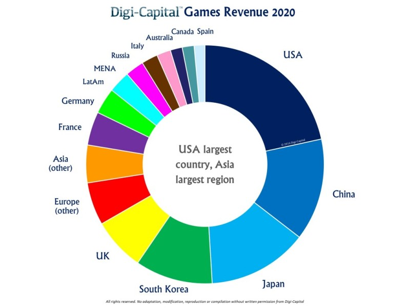 Game revenues by region.