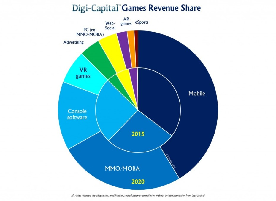 Game Software Revenues To Grow From 90b In 2016 To 115b