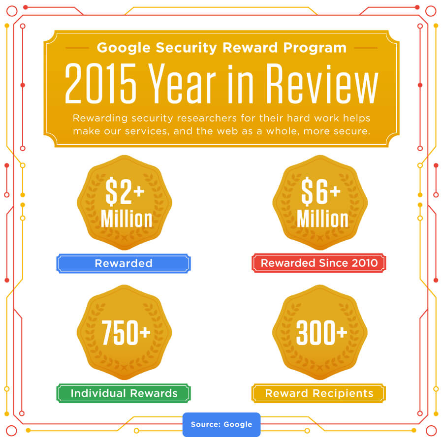 google_security_rewards_2015