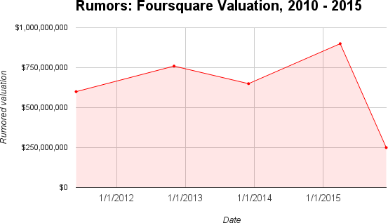 Unconfirmed Foursquare valuation reports from 2010 to 2015. Sources: 2010, TechCrunch; 2011, TechCrunch; 2012, WSJ; 2013, WSJ; 2015, TechCrunch and Recode.