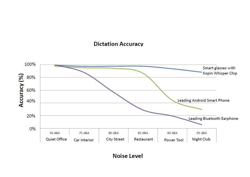 Kopin's chart shows the sound quality for its new audio chip.