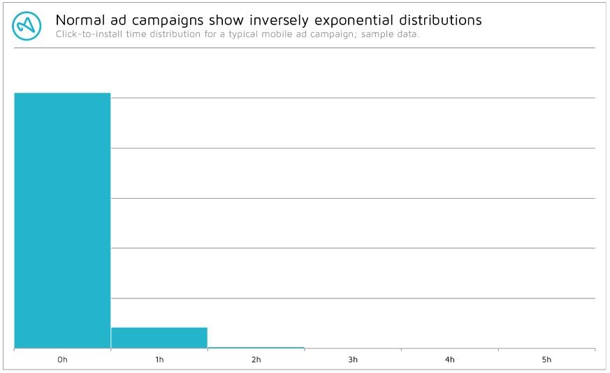 simplified distribution