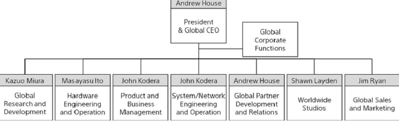 Sony Interactive Entertainment management chain.