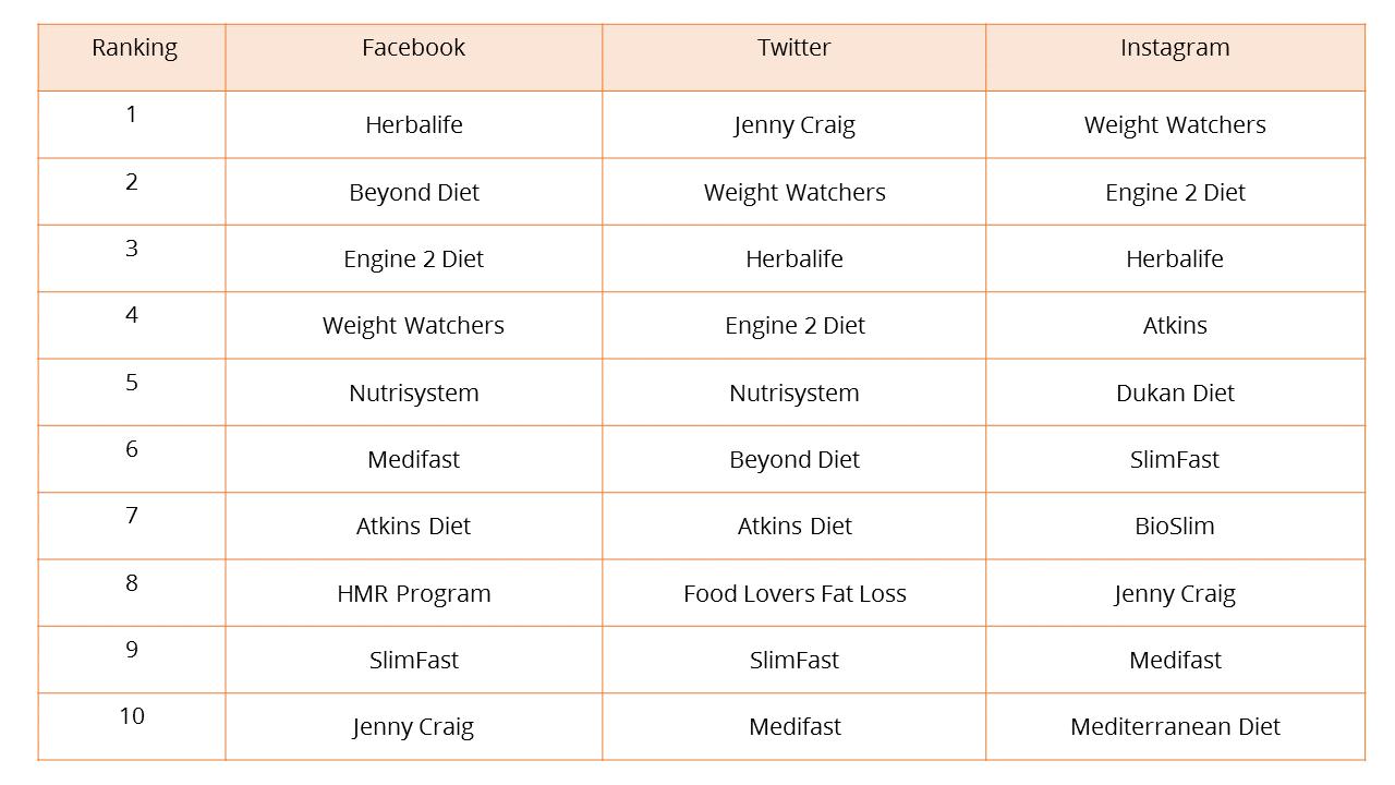 top-ten-diet-weight-loss-social-media