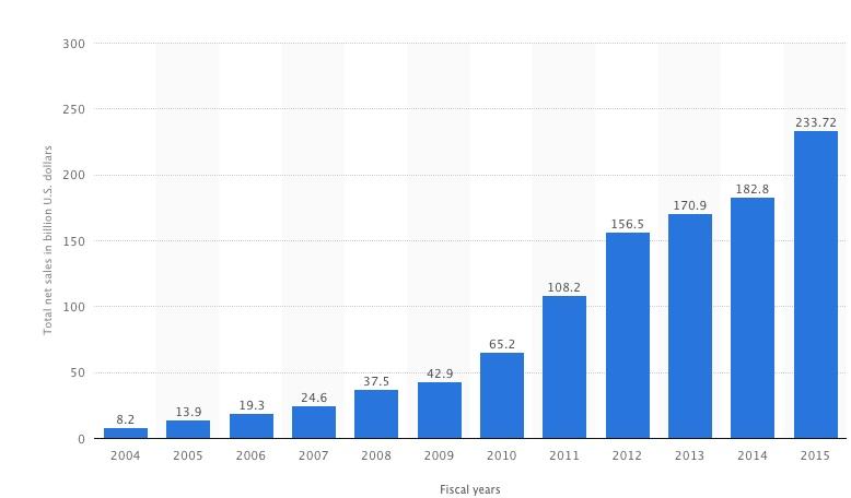 Apple annual revenue