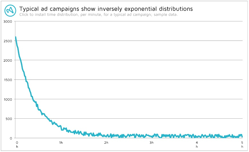 typical ad campaign distribution