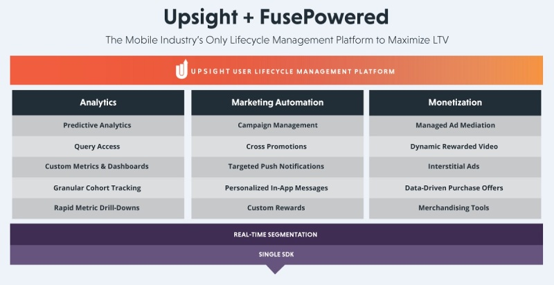 Upsight has acquired Fuse Powered to offer a one-stop shop to game developers when it comes to marketing.