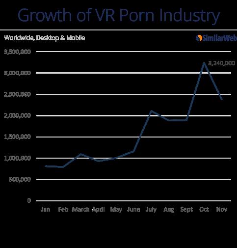 VR porn already has a healthy audience.