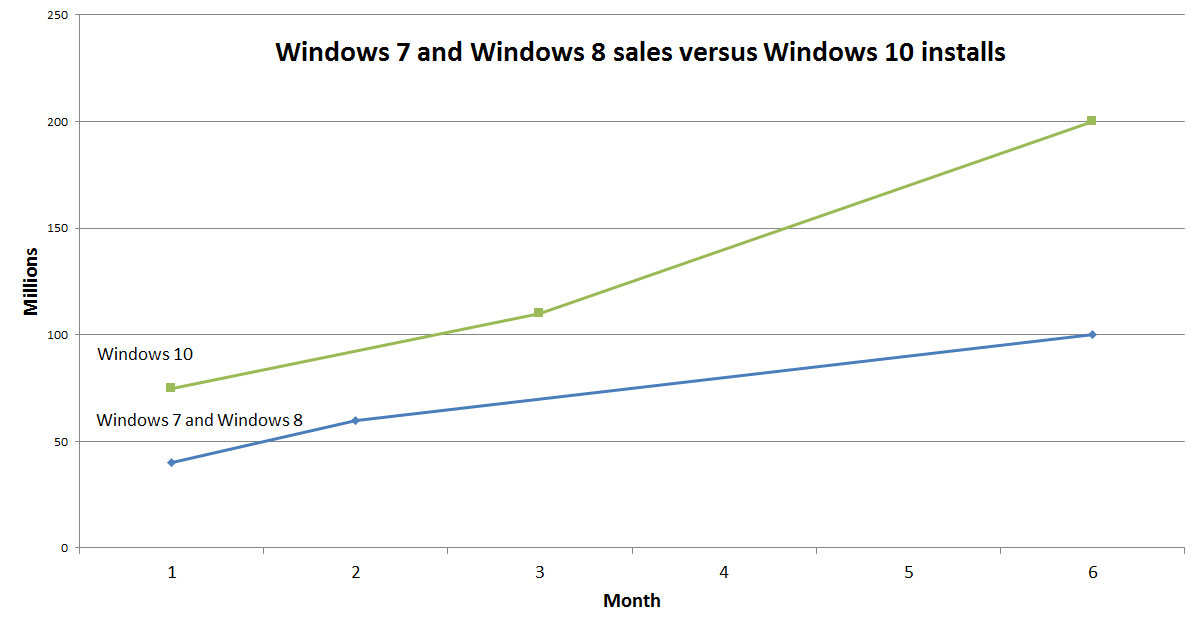 windows_7_8_10_at_6_months