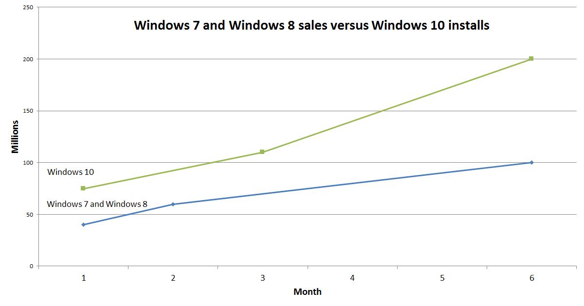 windows_7_8_10_at_6_months