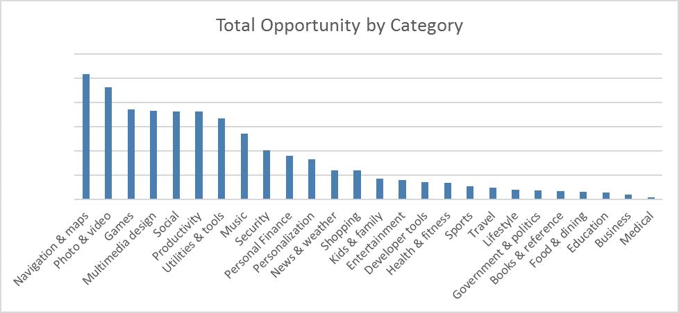 3_totalopportunity