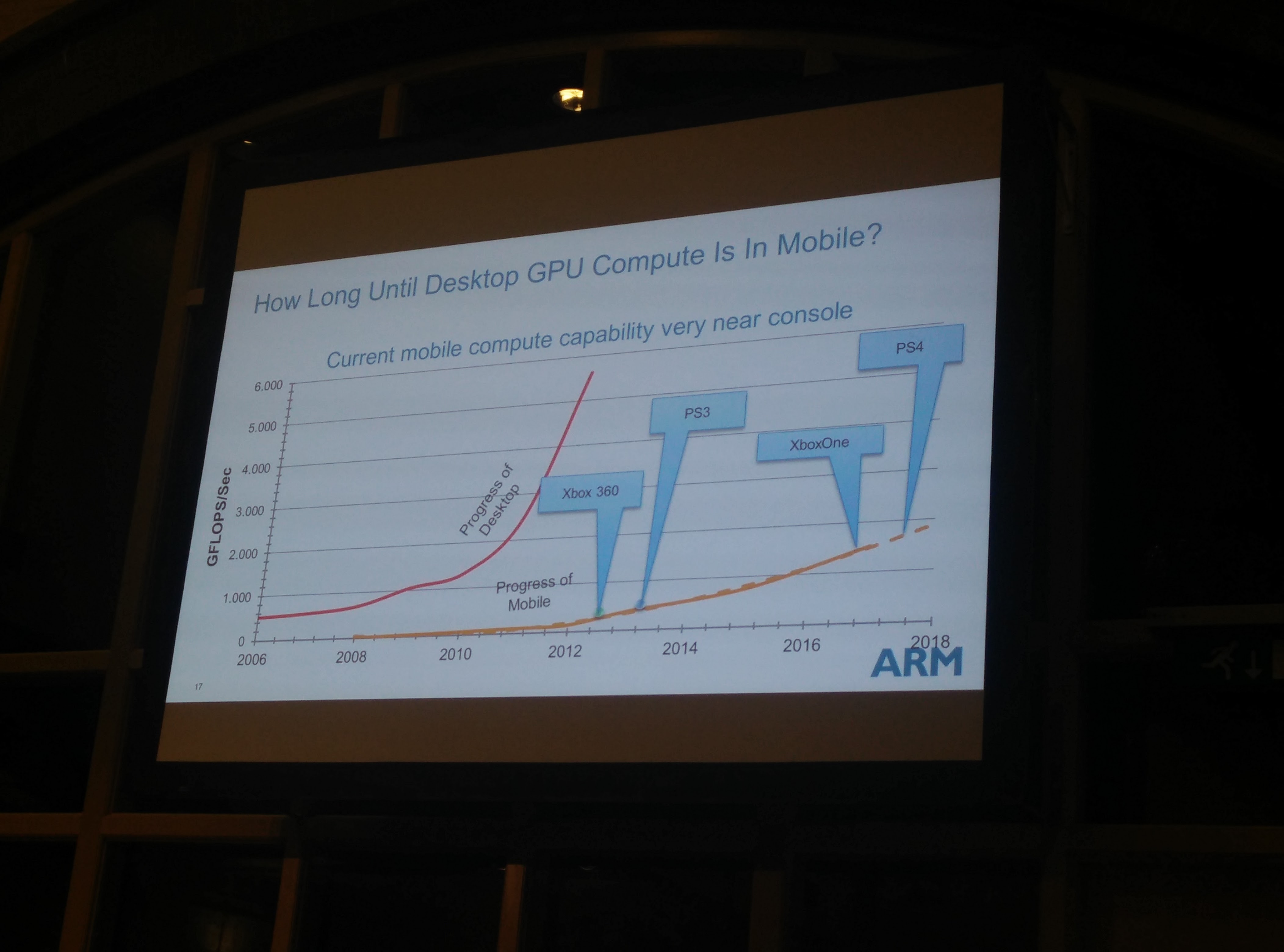 A chart showing that ARM chips are coming for Xbox One and PlayStation 4.