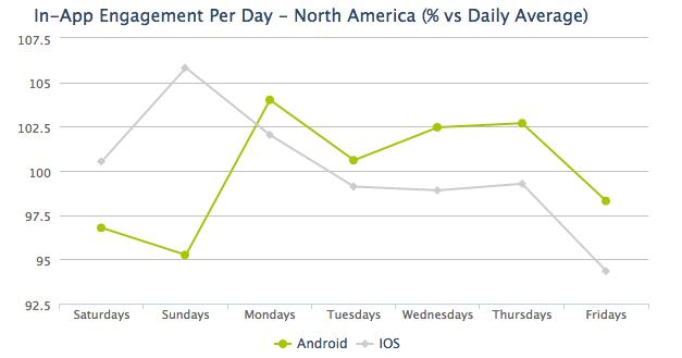 AppsFlyer Chart 2