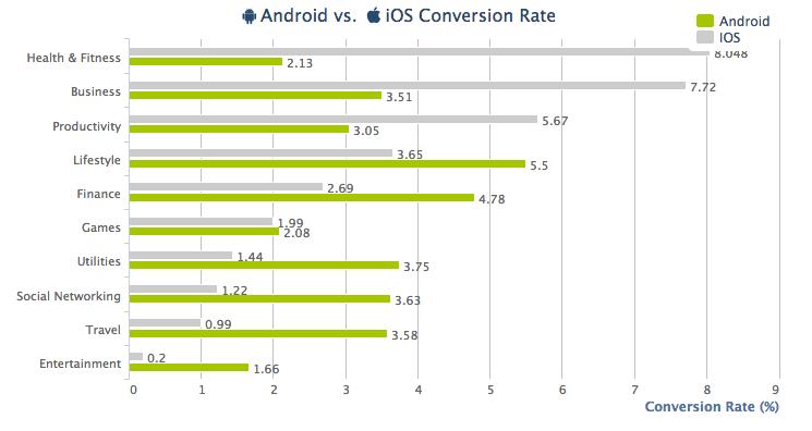 AppsFlyer Chart 3