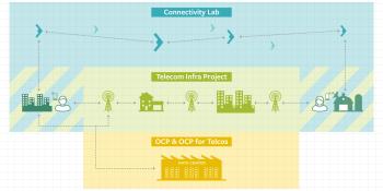Facebook starts Telecom Infra Project with Intel, Nokia, Deutsche Telekom, EE, Equinix, Globe, HCL, others