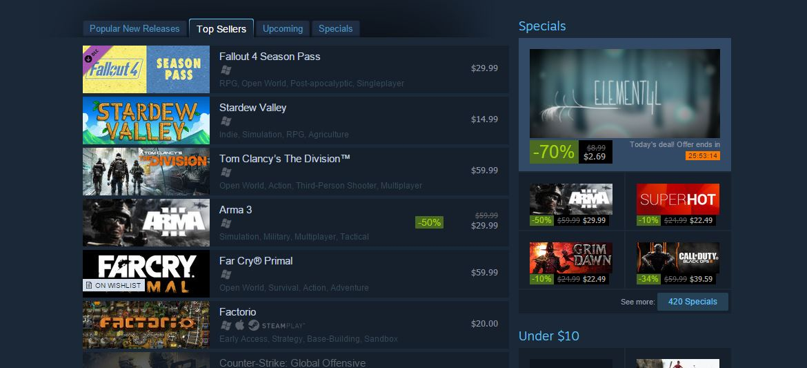 Fallout 4's season pass is at the top of the Steam charts.