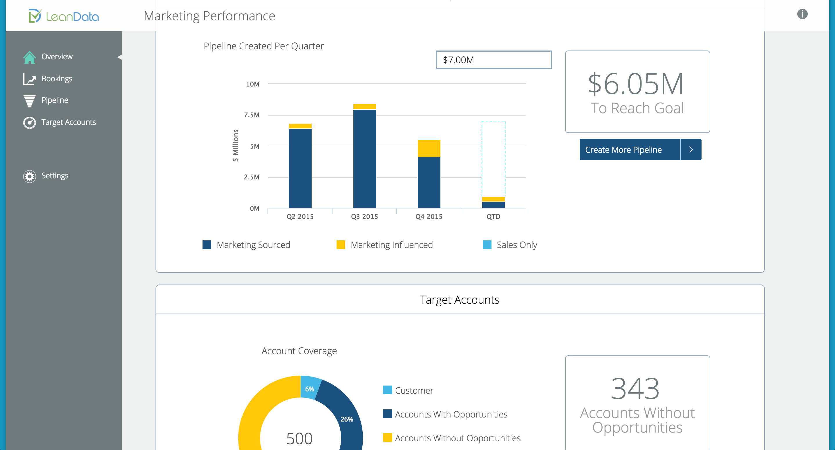 Leandata S New Tool Automates Reports For Marketers To Use