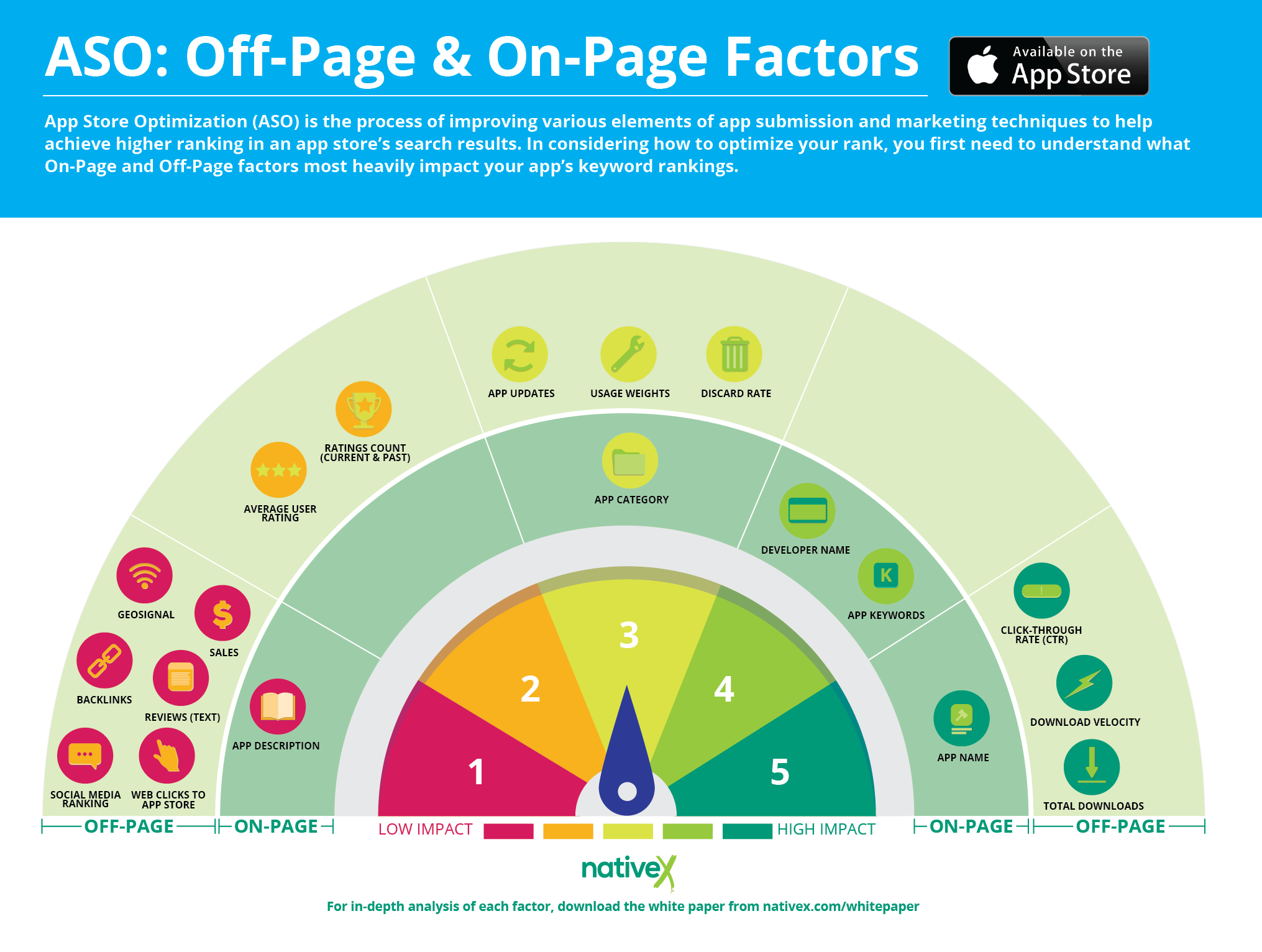 NativeX_ASO_OnOffPages_Inforgraphic_Apple
