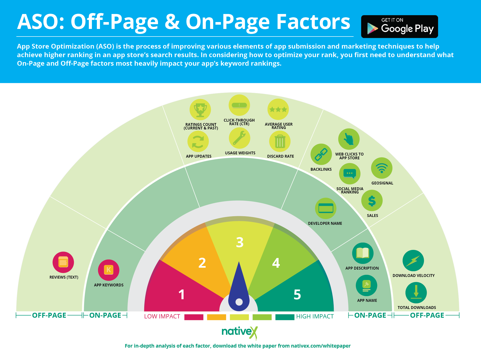NativeX_ASO_OnOffPages_Inforgraphic_Google