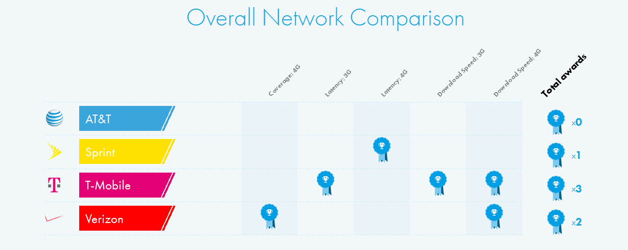 Overall Network Comparisons