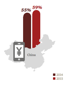 """Q: Please indicate how strongly you agree or disagree with the following statement? """"My mobile phone will become my main purchasing tool"""" 2015 Global base: 21,632; US base: 849; China base: 899 2014 Global base: 19,068; US base: 1,011; China base: 906 Source: PwC, 2016 Total Retail Survey, February 2016"""
