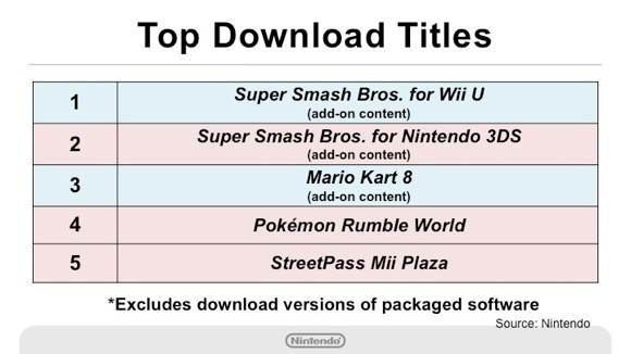 Downloadable content for Smash helped the game top Nintendo's digital revenue chart.