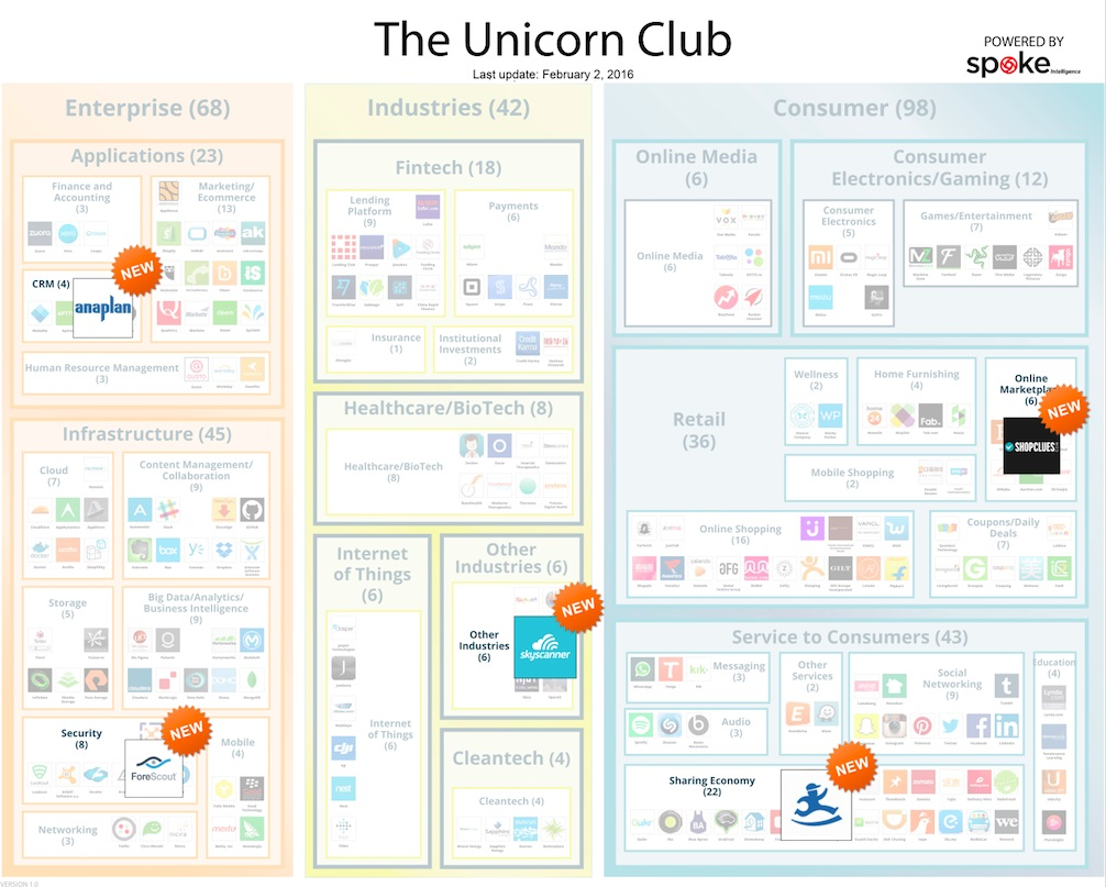 Unicorn club January