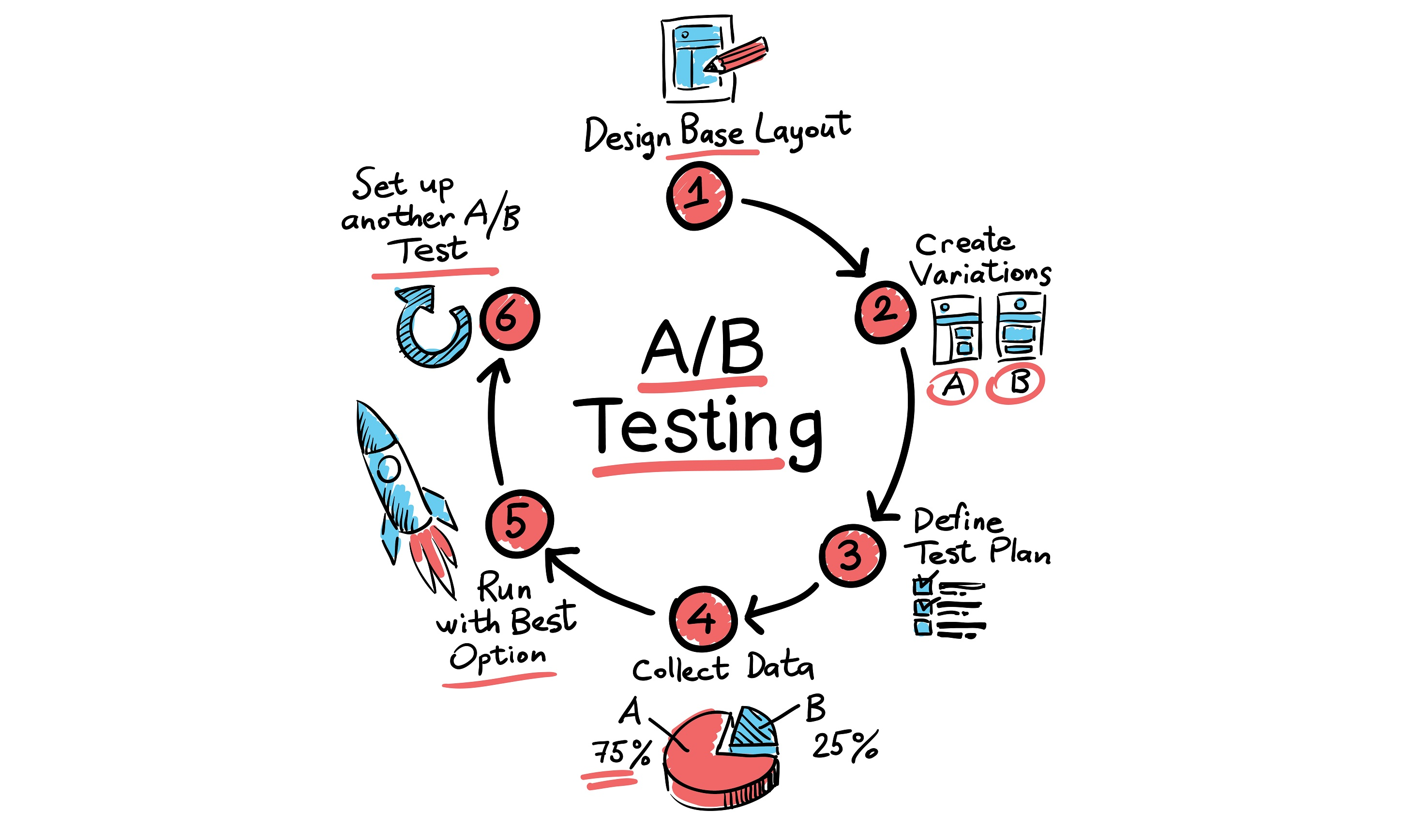 Why most A/B tests give you bullshit results | VentureBeat
