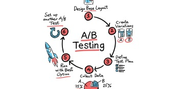 Why most A/B tests give you bullshit results
