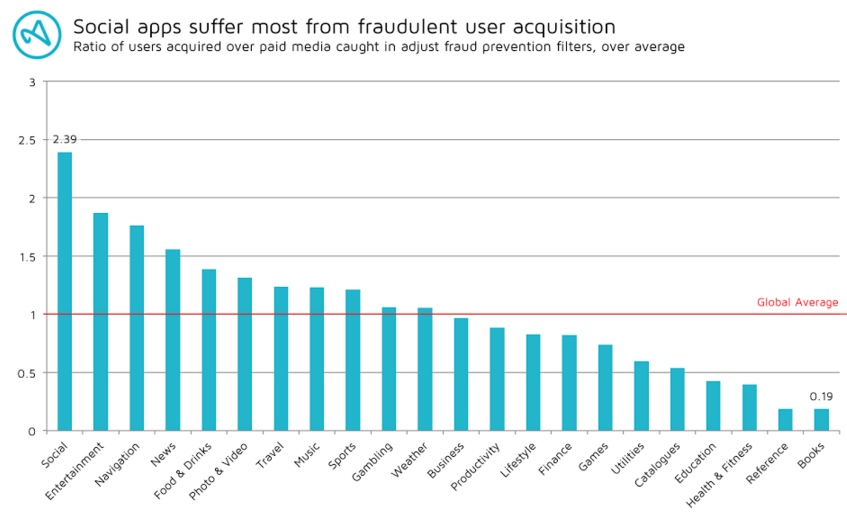 adjust ad fraud prevention