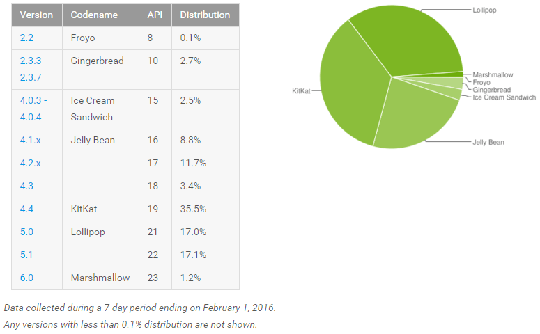 android_adoption_february_2016