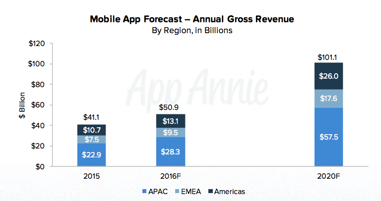 Mobile app forecast by region.