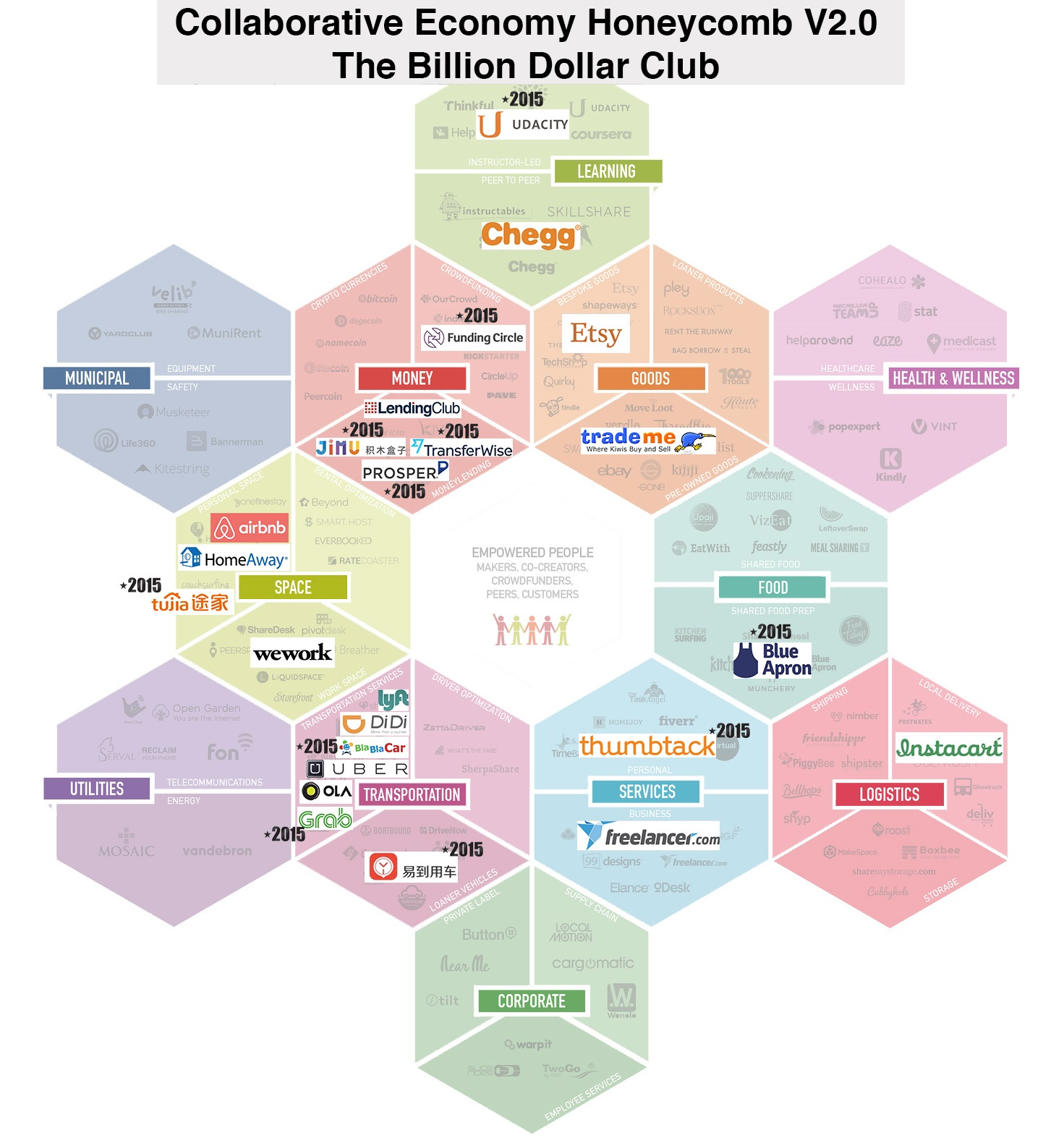 billion dollar club