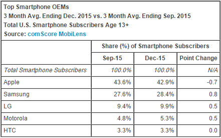 comscore_smartphone_december_2015