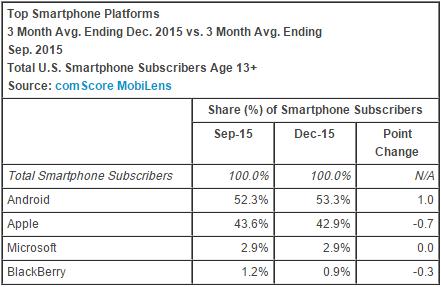 comscore_smartphone_os_december_2015