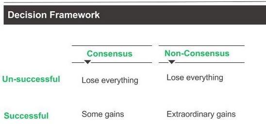 decision framework
