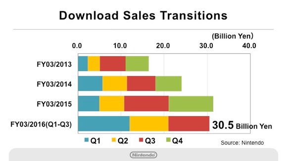 Nintendo's digital sales for the last nine months compared to the 12-month periods for fiscal 2015, 2014, and 2013.