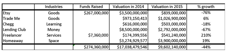 funding in 2015
