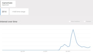 GamerGate controversy on Google Trends since 2014.