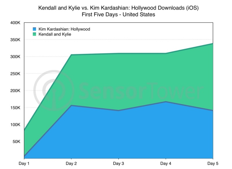 Kendall & Kylie is off to a good start cmpared to Kim Kardashian: Hollywood.