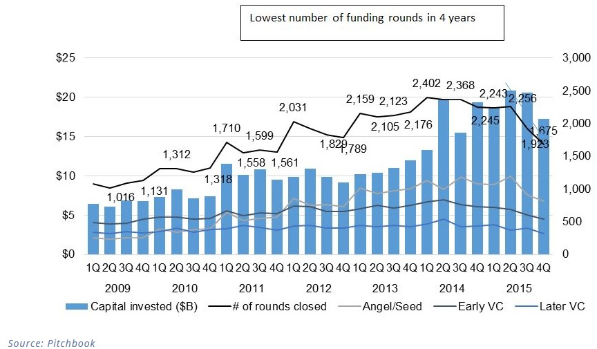 lowest number of funding rounds