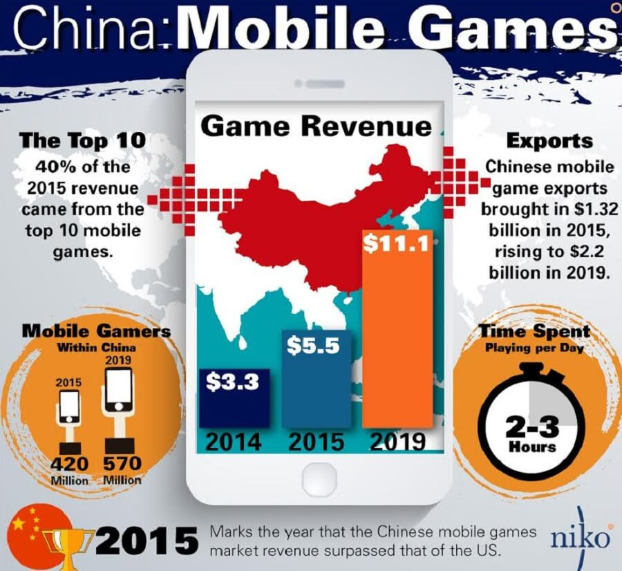 Niko Partners predicts strong growth for the Chinese game market.