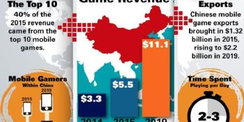 Chinese mobile game revenues could double to $11.1B by 2019