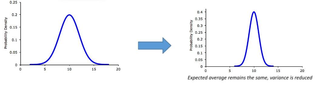 revised probability density