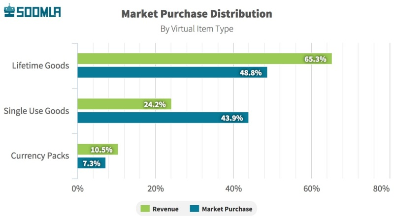Market purchase details based on Soomla's mobile game analytics.