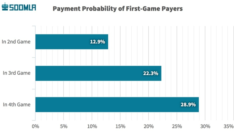 Payment probabilities for payers.