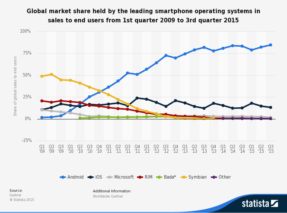 statistic_id266136_global-market-share-held-by-smartphone-operating-systems-2009-2015-by-quarter