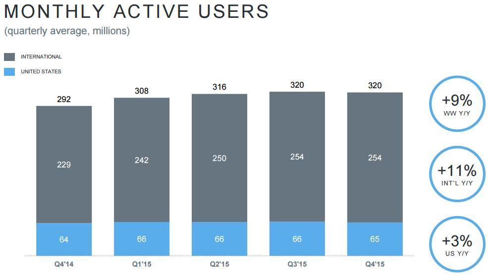 twitter_users_q4_2015