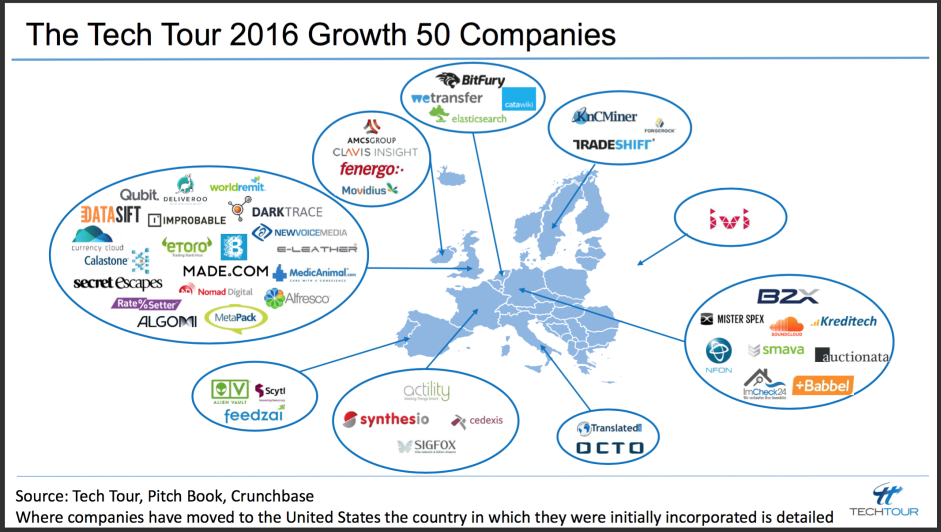these are 50 of europe s fastest growing tech companies fine they