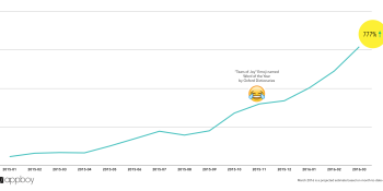 Mobile marketers are as obsessed with emojis as we are